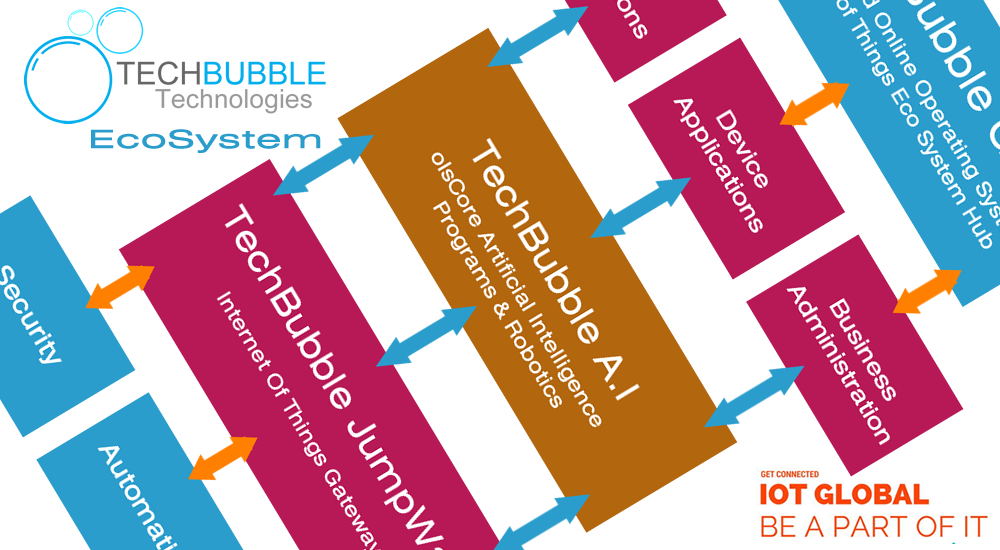 The TechBubble Technologies EcoSystem